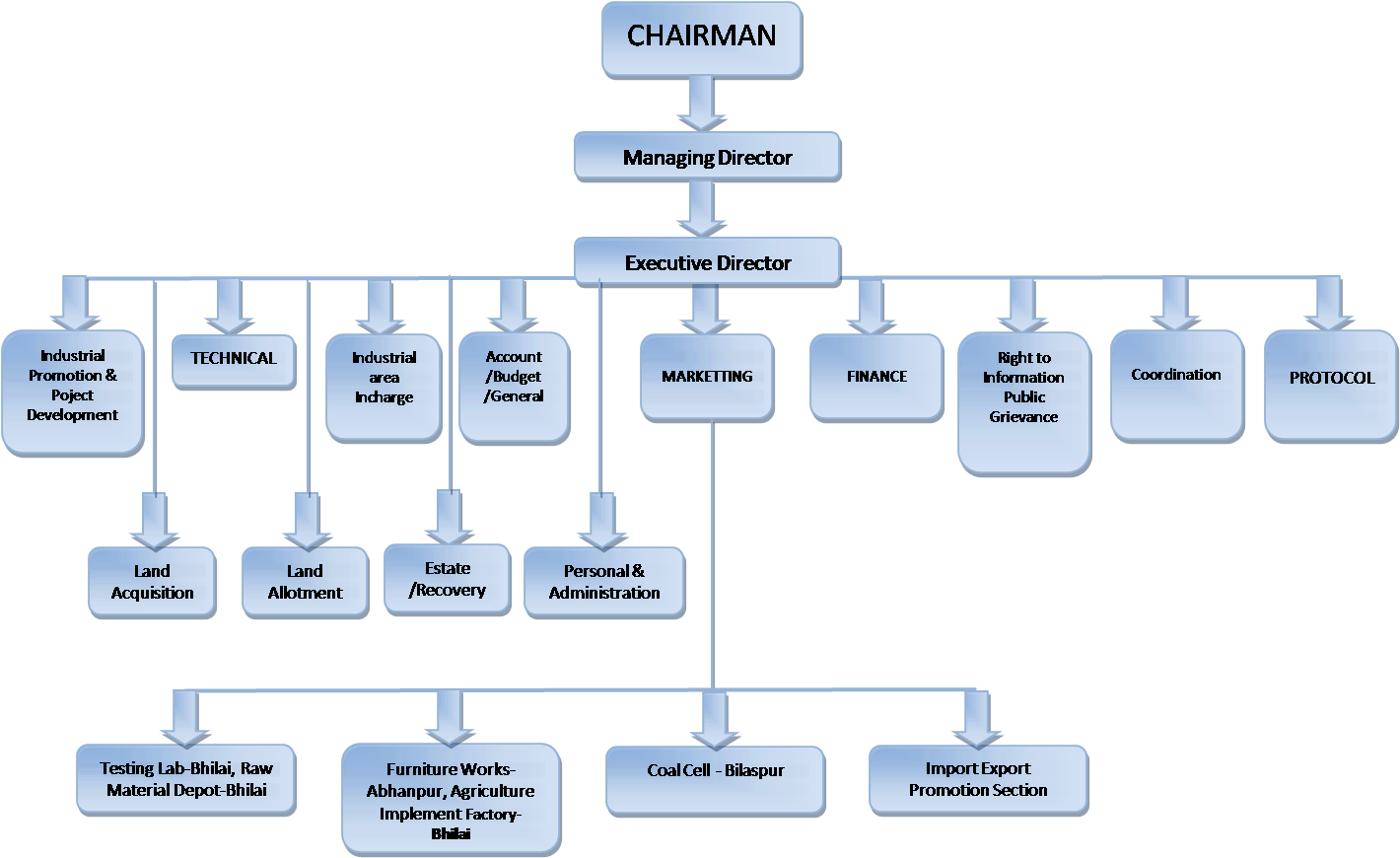 organisational structure of cbi Central bank of ireland ( cbi ) • reviewing the organisational structure of the fund management company and considering whether it remains fit for purpose.
